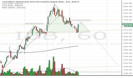 IBB: IBB H&S.. pretty obvious