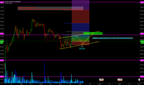BTCUSD: Short Term Long. Bullish Continuation Bounce Off 76.4 Level.