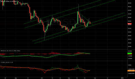 BTCUSD: Good case for bulls - Short term
