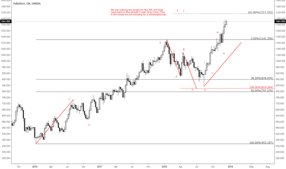 XPDUSD:  Looking for a top in Palladium ...