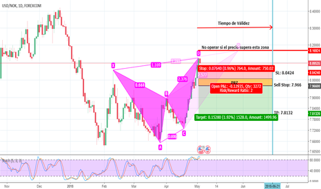 USDNOK: Posible caída en USD/NOK Bearish Butterfly Sell Stop