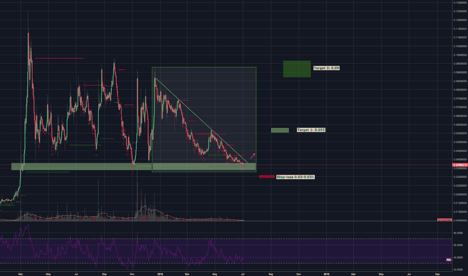DASHBTC: DASH LONG opportunity - Support on massive trend line level?