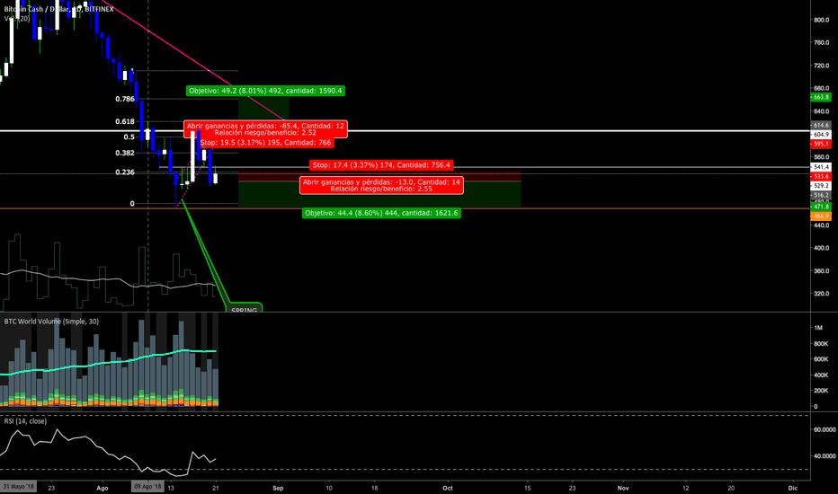 BCHUSD: BTC y ALTS [Dando entrada] Plan de trading para esta semana.
