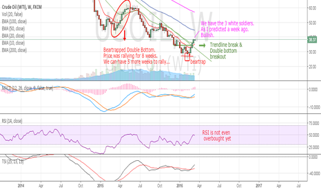 USOIL: OIL - The rally is just beginning
