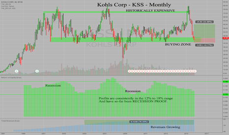 KSS: Kohls Corp - KSS - Monthly - Recession-Proof, Oversold & Cheap