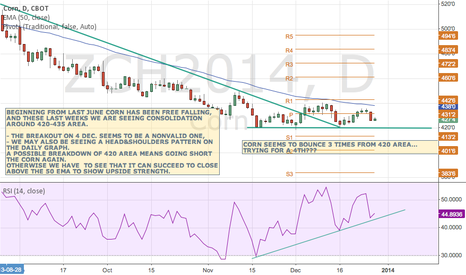 ZCH2014: CORN SEEMS TO LIKE THE 420 AREA AS SUPPORT, BUT FOR HOW LONG?