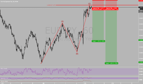 EURJPY: Fib inversion at market on Eur/Jpy