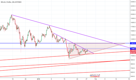 BTCUSD: Bitcoin breaking local downtrend