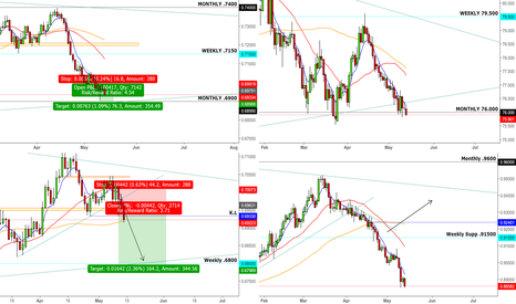 NZDCHF: NZD- Crowded Short or Ripe Time to Jump in?