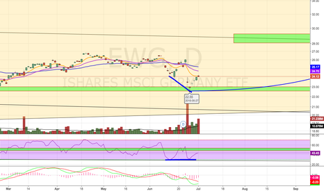 EWG: Possible Double Bottom?