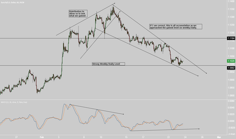 EURUSD: EURUSD Looks like ACCUMULATION
