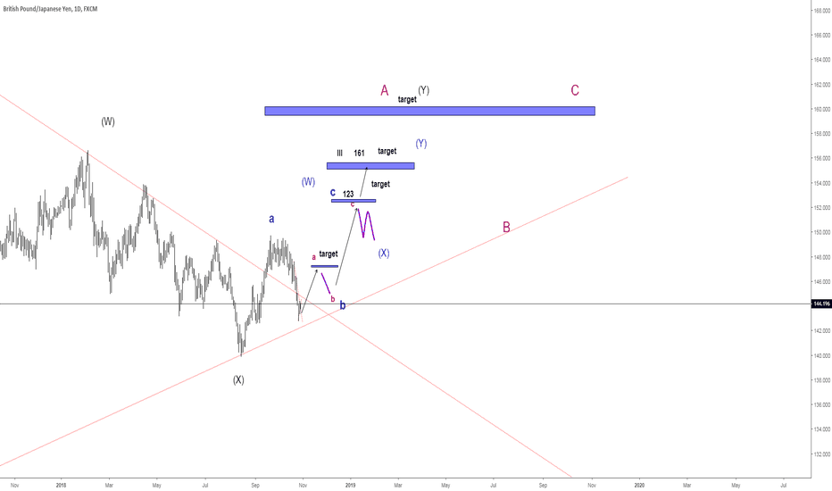 GBPJPY: next sessions overview