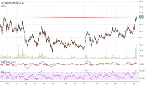 HBLPOWER: Go long above 66
