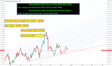 KOTAKBANK: bullish on kotak