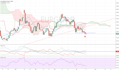 EURGBP: EURGBP Short Trade