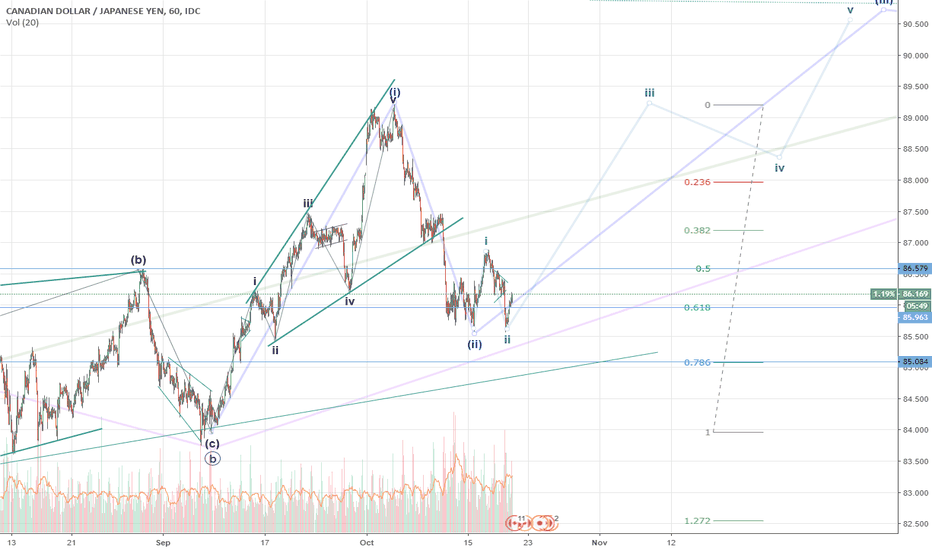 CADJPY: CADJPY possible growth in iii wave