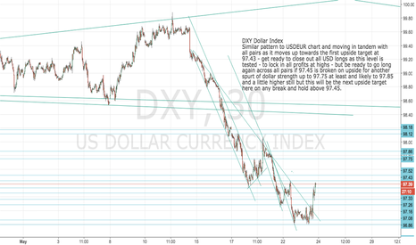 DXY: DXY: Dollar Index get ready to close out longs at 97.43 target