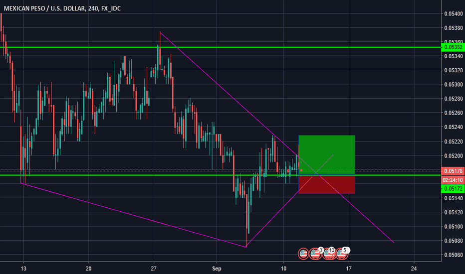 MXNUSD: Strong Rejection
