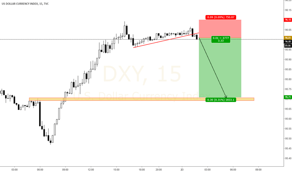 DXY: DXY Short term opportunity, Sell now
