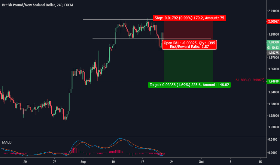 GBPNZD: Double top pattern