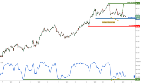 AUDJPY: AUDJPY right on major support, remain bullish