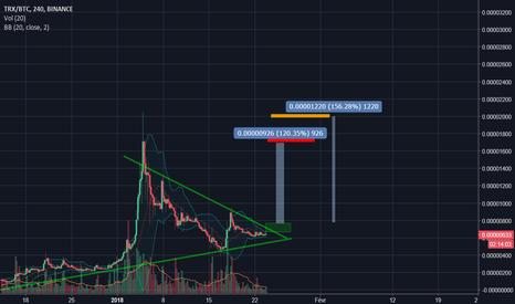 TRXBTC: triangle