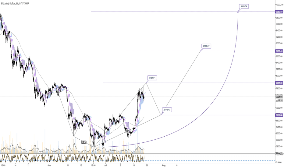 BTCUSD: BTC/USD - H1 - 5 Drivers - Up to 9983 USD