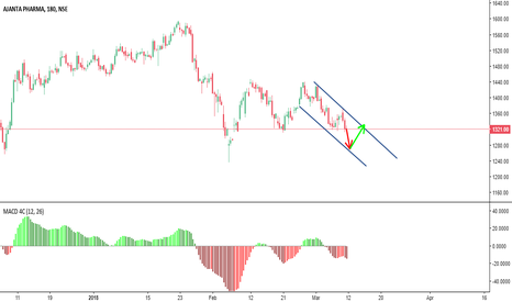 AJANTPHARM: Next Possible Move