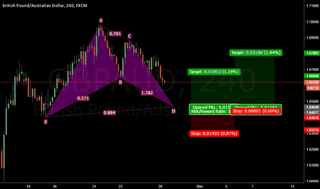 GBPAUD: GBPAUD Potential Bat Formation