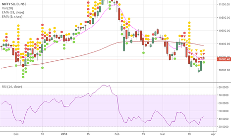 NIFTY: Nifty 50 ( BULLS vs BEARS ) Daily Chart Candlestick Analysis