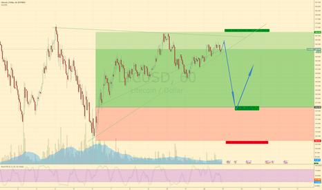 LTCUSD: LTC before Fed