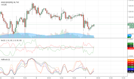 GOLD: Go long in Gold.... converged stochs again and moving up