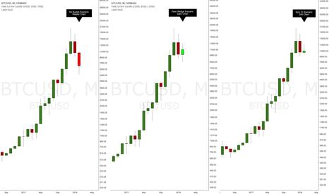 BTCUSD: BTC multi-week scenarios (Part 2 of 2)