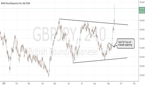 GBPJPY: GBPJPY buy, exactly as planned