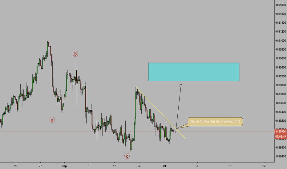 EURGBP: EUR/GBP Elliot Wave Buy Set Up
