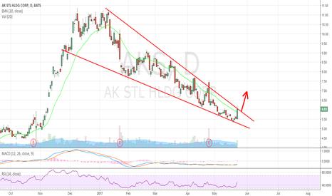 AKS: Beautiful Falling Wedge Pattern. It will break to the upside