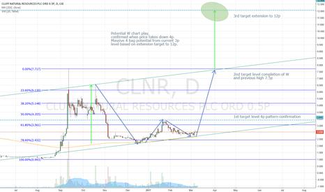 CLNR: #CLNR W chart, 12p target