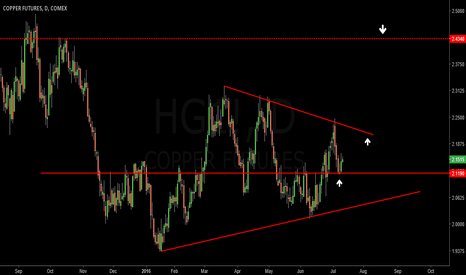 HG1!: COPPER: Ready to break higher