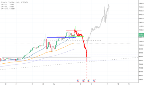 BTCUSD: Bitcoin Flash Cash