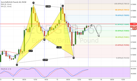 EURGBP: EURGBP DOWNSIDE T0 38.2