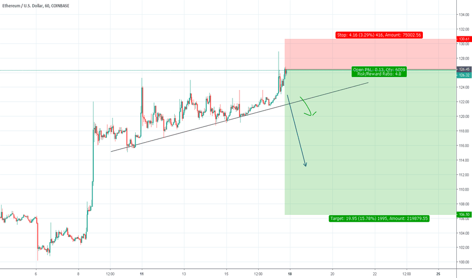 ETHUSD: Sell ETHUSD aggressive entry