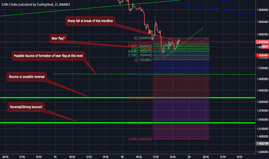 ICXUSD: ICON USDT Micro Picture and Specific Targets
