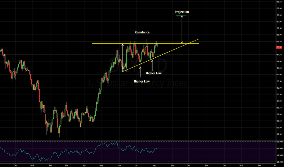 DXY: Dollar index in ascending triangle