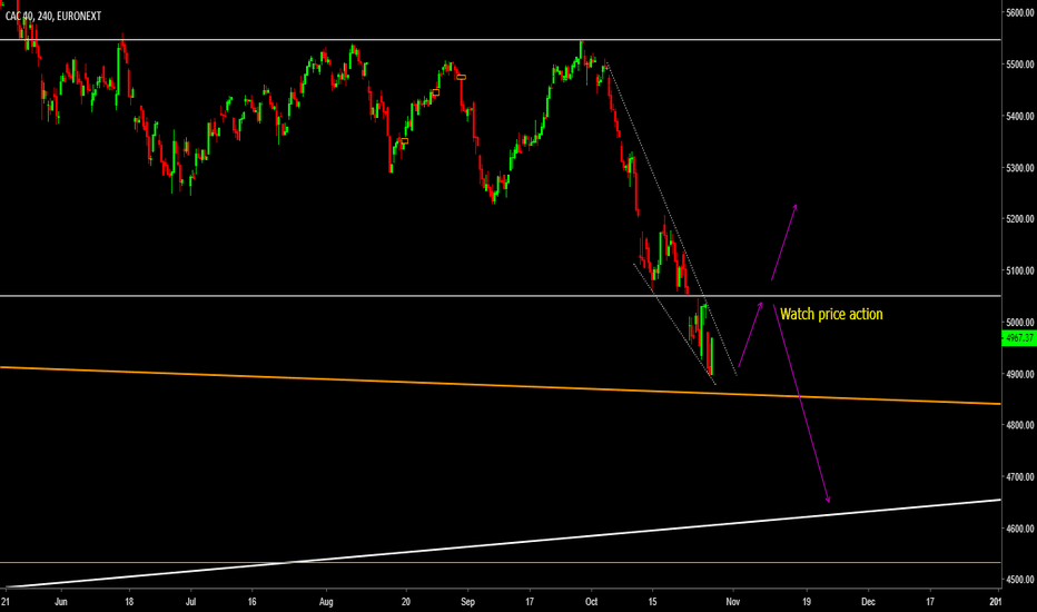 PX1: H4 view Cac40