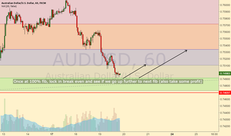 AUDUSD: long this trade