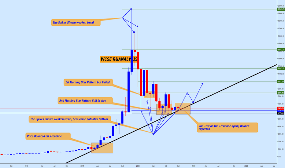 BTCUSD: BTCUSD Bear ERA is FADDING, the Bull moment to start soonest!!!