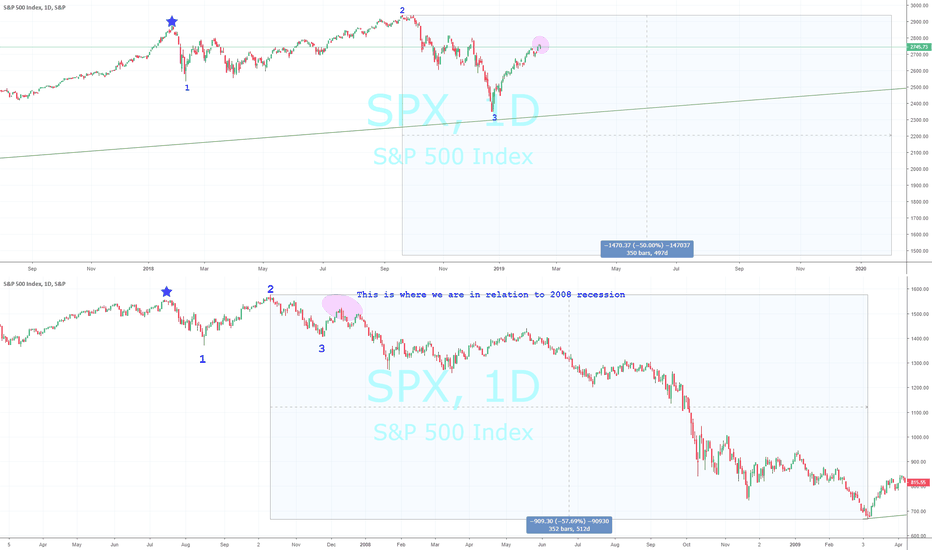 SPX: The 2019 Recession vs. 2008