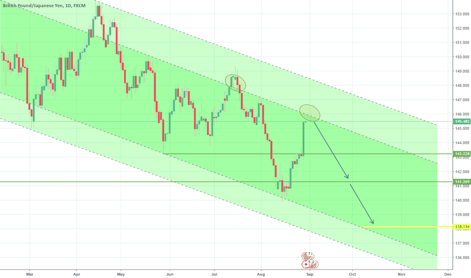 GBPJPY: Target hit. 1W Channel Down continuation. Short.