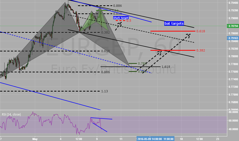 EURGBP: eurgbp the big picture possible bat pattern