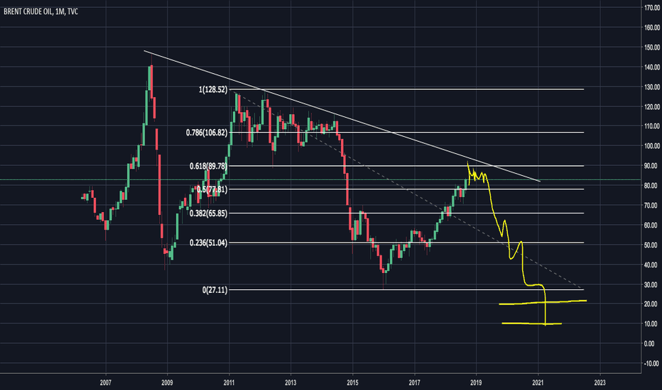 UKOIL: Who thinks crude oil 10$  or 20$